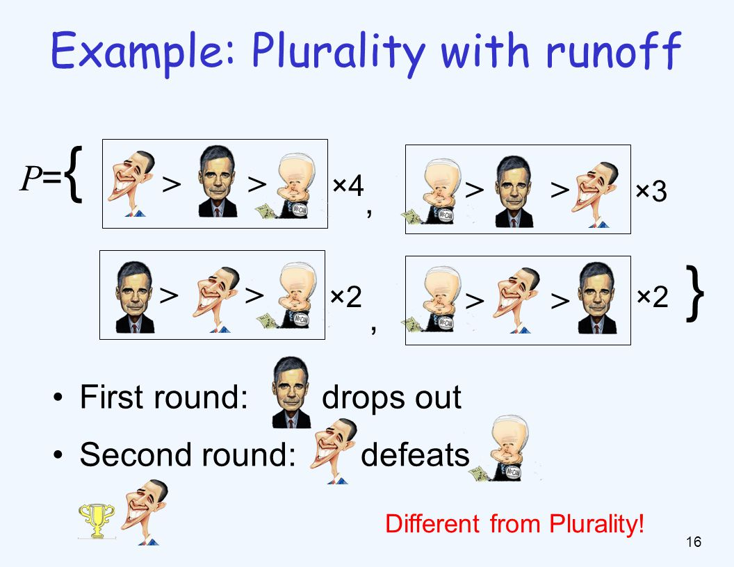 Example: Plurality with runoff, > ×4 P={P={ > ×3 > ×2 > ×2, } First round: drops out Second round: defeats Different from Plurality.