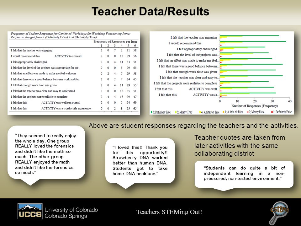 """Teacher Data/Results """"Students can do quite a bit of independent learning in a non- pressured, non-tested environment."""" """"They seemed to really enjoy t"""
