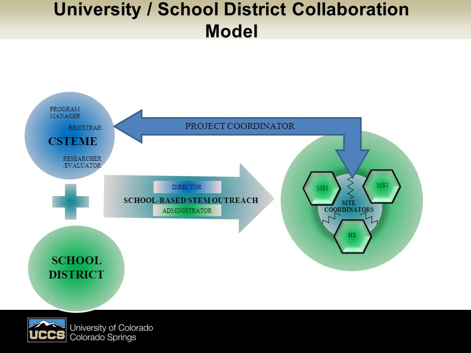 DISDD MS1 MS2HSHS SITE COORDINATORS SCHOOL-BASED STEM OUTREACH PROJECT COORDINATOR CSTEME SCHOOL DISTRICT PROGRAM MANAGER RESEARCHER /EVALUATOR REGISTRAR ADMINISTRATOR DIRECTOR University / School District Collaboration Model