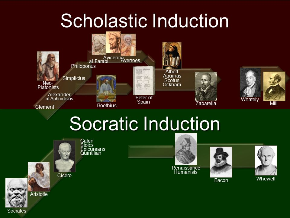 Aristotle Socrates Cicero Bacon Whewell GalenStoicsEpicureansQuintilian RenaissanceHumanists Socratic Induction al-Farabi Averroes Avicenna Peter of Spain Boethius Neo-Platonists Clement Alexander of Aphrodisias Simplicius Philoponus Zabarella AlbertAquinasScotusOckham Scholastic Induction Mill Whately