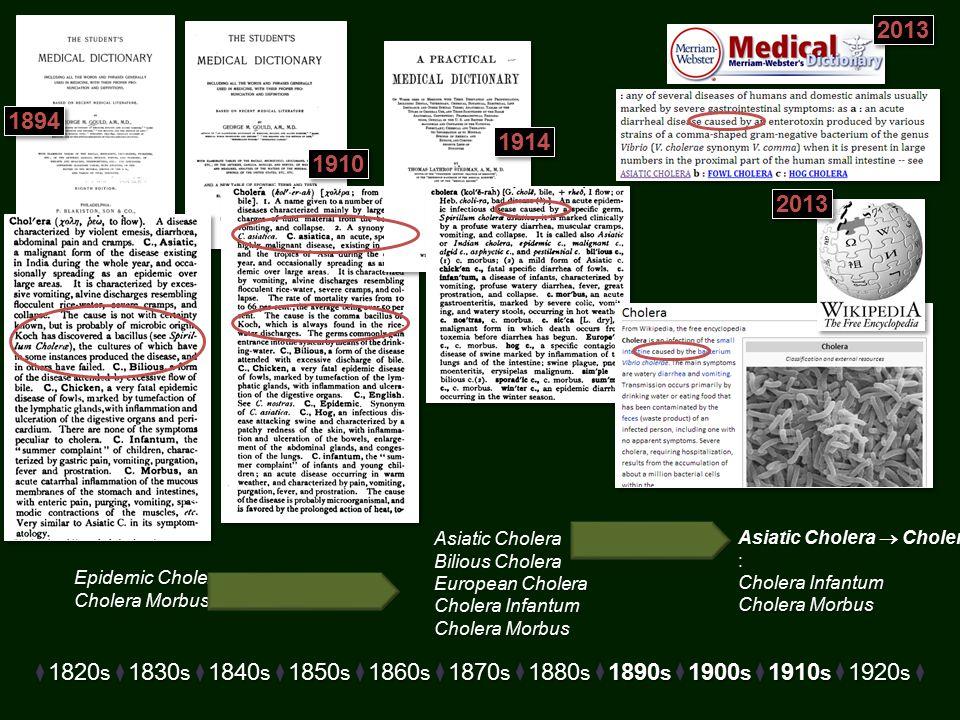 1820 s 1830 s 1840 s 1850 s 1860 s 1870 s 1880 s 1890 s 1900 s 1910 s 1920 s Epidemic Cholera Cholera Morbus Asiatic Cholera Bilious Cholera European Cholera Cholera Infantum Cholera Morbus Asiatic Cholera  Cholera : Cholera Infantum Cholera Morbus 1910 1894 2013 1914 2013