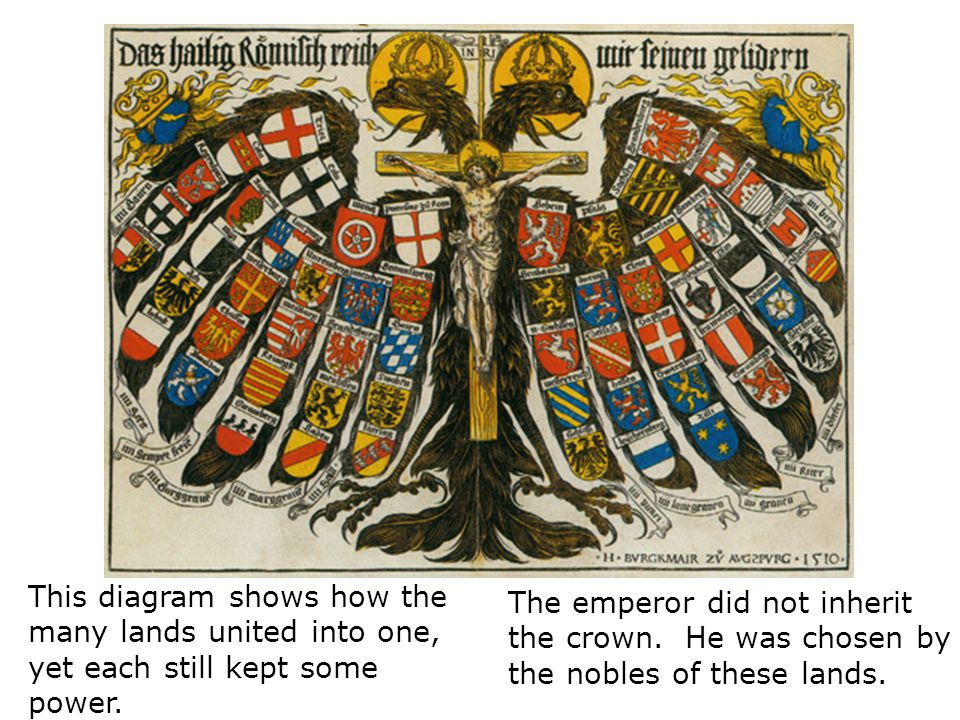 This diagram shows how the many lands united into one, yet each still kept some power. The emperor did not inherit the crown. He was chosen by the nob
