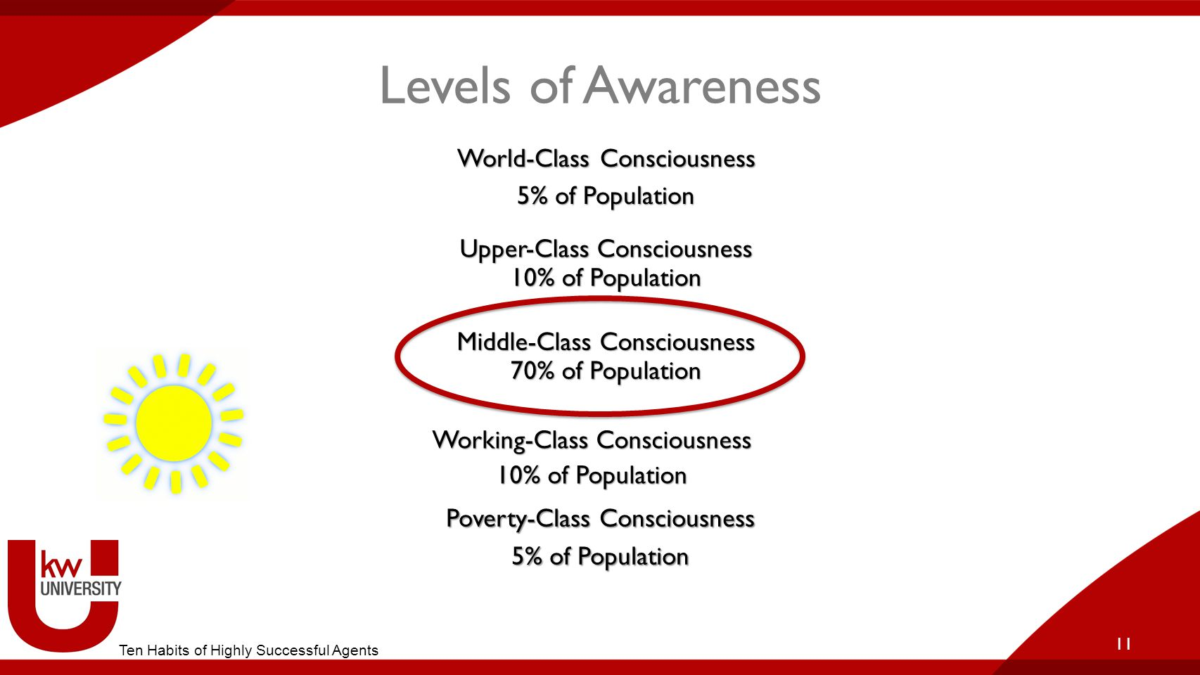 Levels of Awareness Poverty-Class Consciousness 5% of Population 11 Working-Class Consciousness 10% of Population Middle-Class Consciousness 70% of Po
