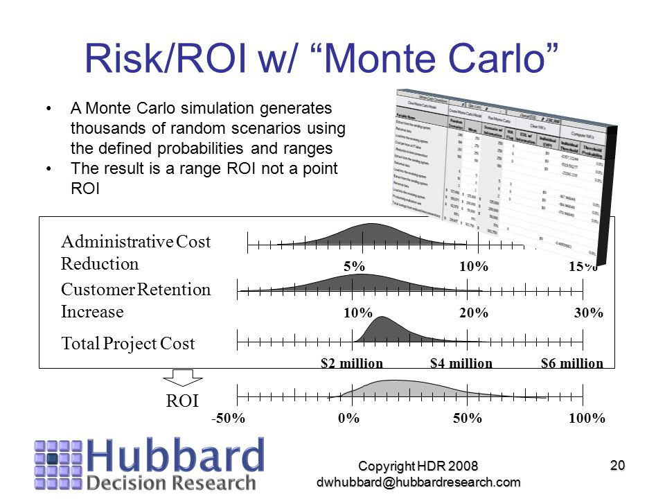 "Copyright HDR 2008 dwhubbard@hubbardresearch.com 20 Risk/ROI w/ ""Monte Carlo"" Administrative Cost Reduction Total Project Cost Customer Retention Incr"