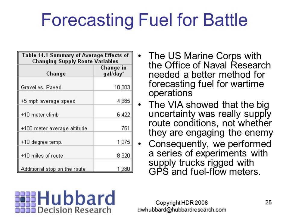 Copyright HDR 2008 dwhubbard@hubbardresearch.com 25 Forecasting Fuel for Battle The US Marine Corps with the Office of Naval Research needed a better