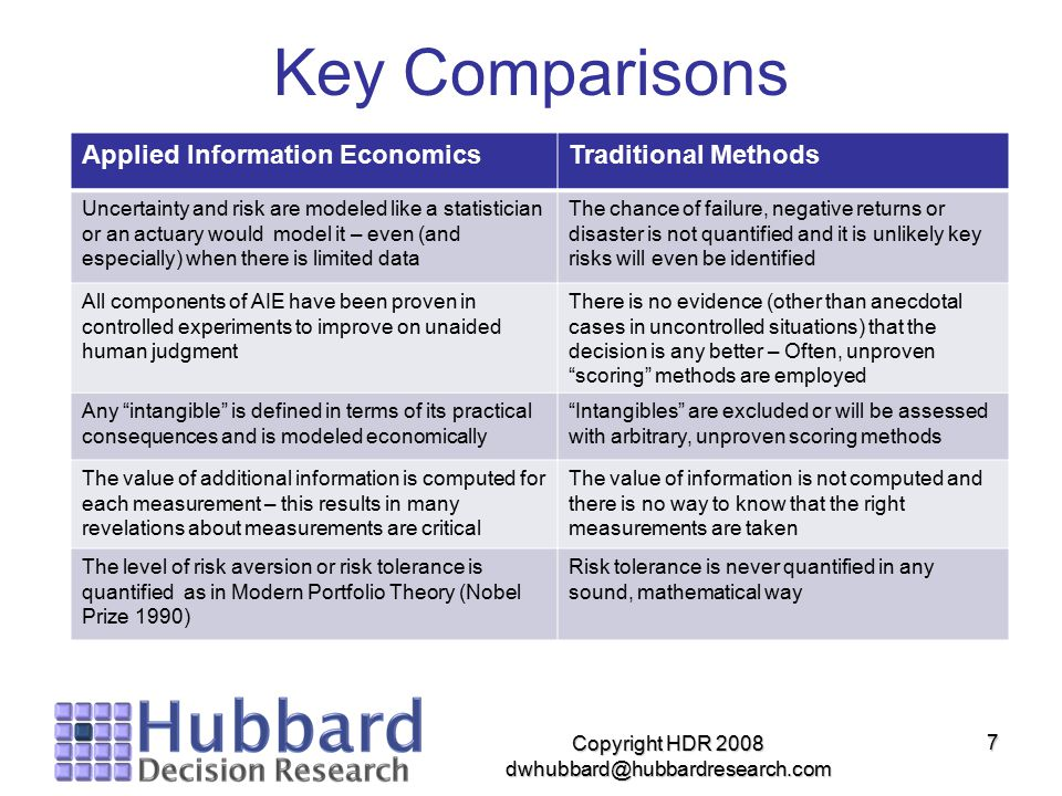 7 Key Comparisons Applied Information EconomicsTraditional Methods Uncertainty and risk are modeled like a statistician or an actuary would model it –