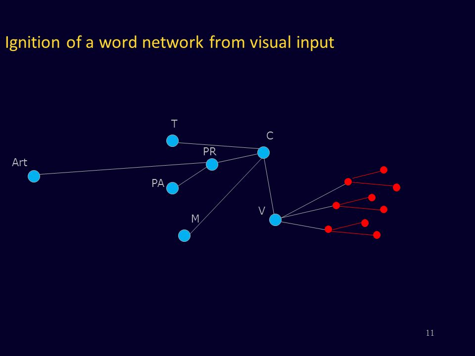 Ignition of a word network from visual input V PR PA M C Art T 11