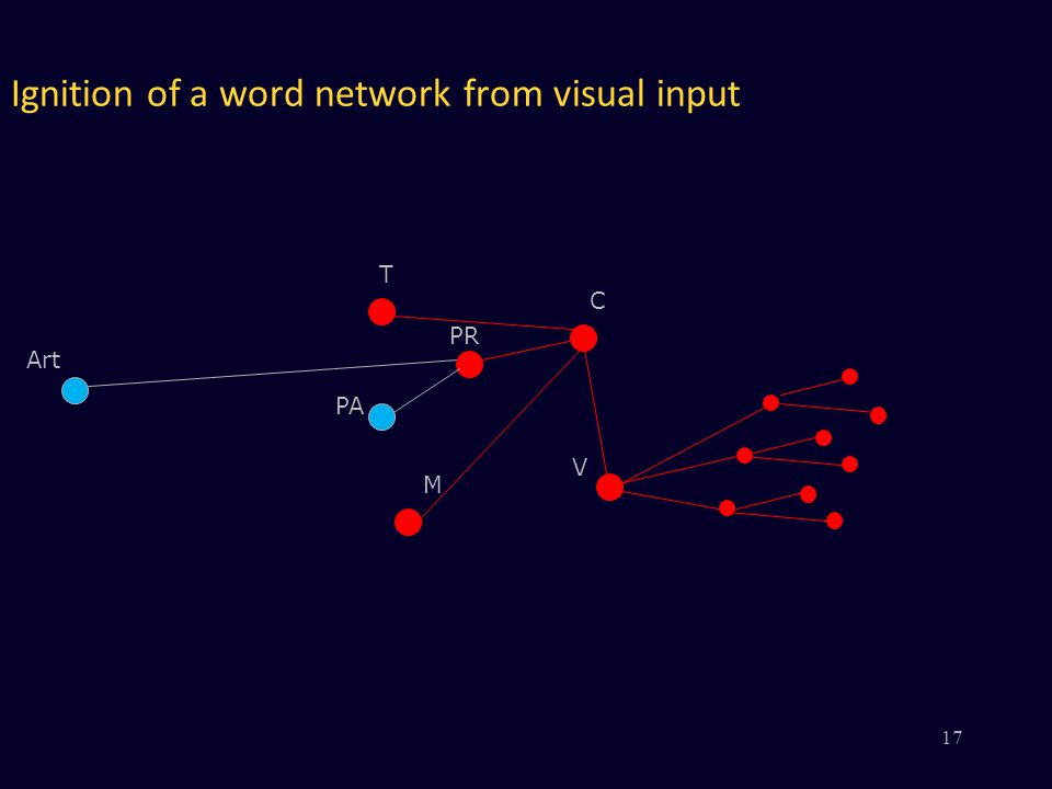 Ignition of a word network from visual input V PR PA M C Art T 17