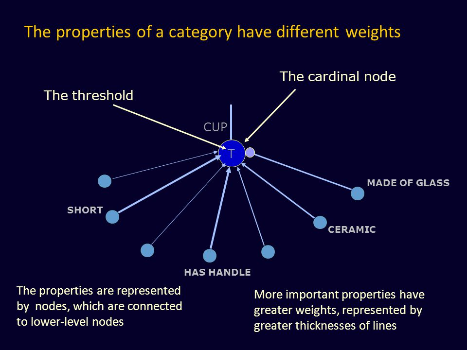 The properties of a category have different weights T CUP MADE OF GLASS CERAMIC SHORT HAS HANDLE The properties are represented by nodes, which are co