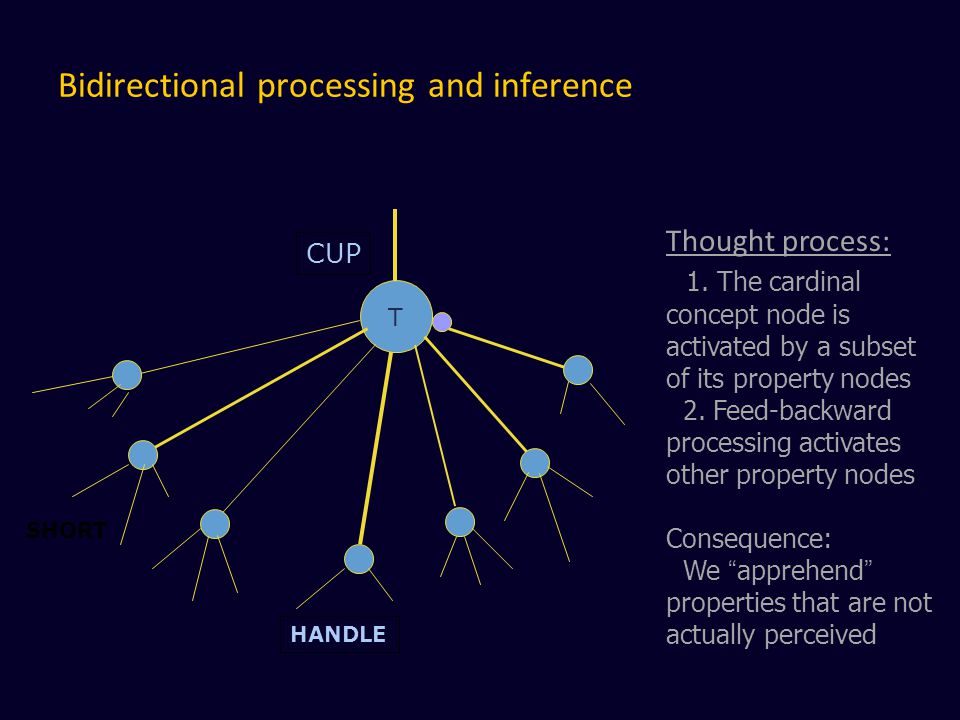 Bidirectional processing and inference T CUP SHORT HANDLE Thought process: 1.
