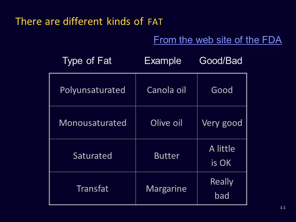 There are different kinds of FAT From the web site of the FDA PolyunsaturatedCanola oilGood MonousaturatedOlive oilVery good SaturatedButter A little is OK TransfatMargarine Really bad Type of Fat Example Good/Bad 44