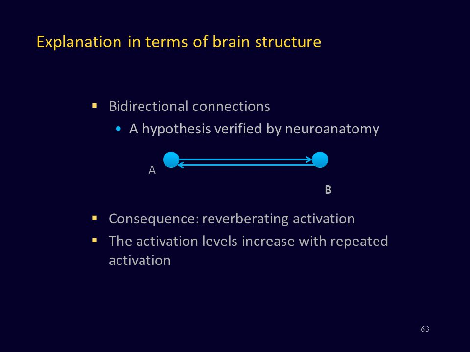 Explanation in terms of brain structure  Bidirectional connections A hypothesis verified by neuroanatomy  Consequence: reverberating activation  The activation levels increase with repeated activation 63 A B