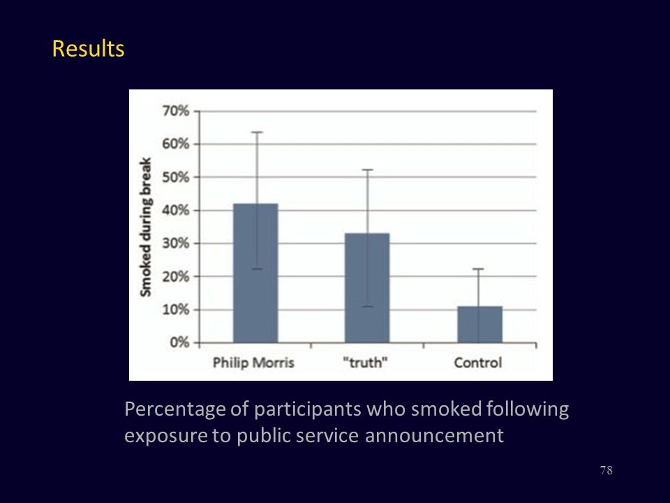 Results 78 Percentage of participants who smoked following exposure to public service announcement