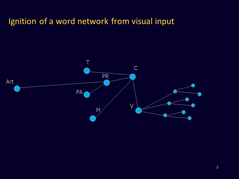 Ignition of a word network from visual input V PR PA M C Art T 8