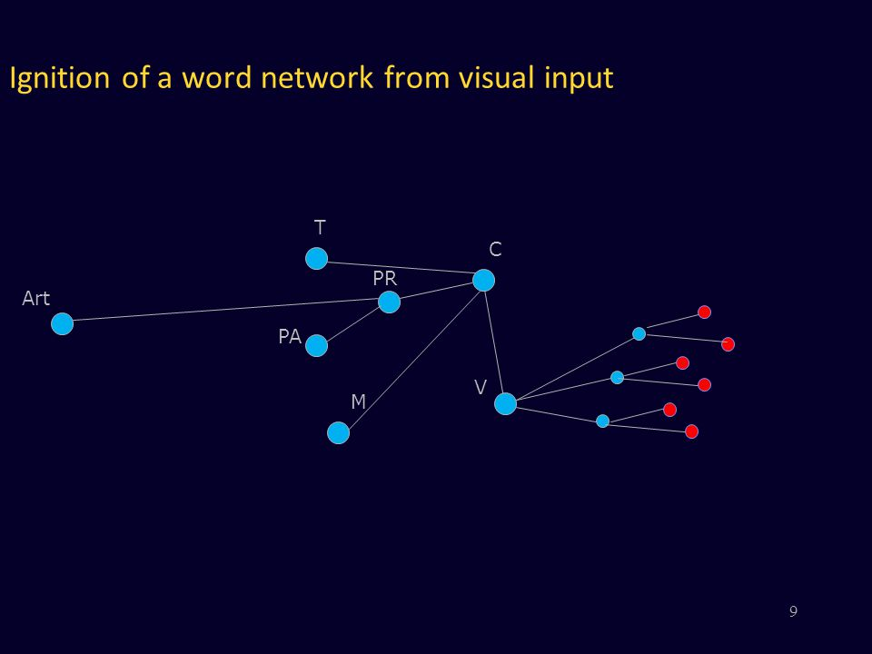 V PR PA M C Art T Ignition of a word network from visual input 9