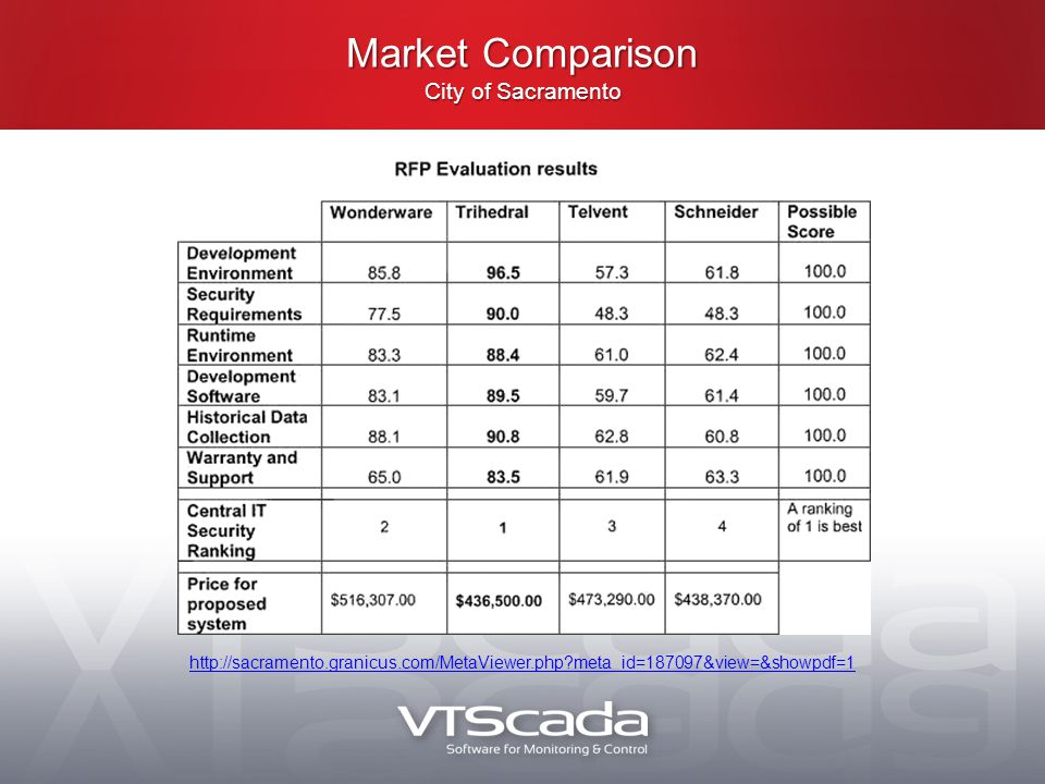 http://sacramento.granicus.com/MetaViewer.php meta_id=187097&view=&showpdf=1 Market Comparison City of Sacramento