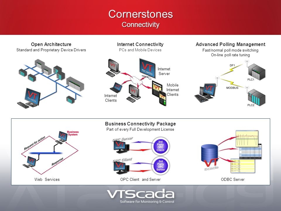 Cornerstones Connectivity ODBC Server Internet Server Mobile Internet Clients Internet Clients OPC Client and ServerWeb Services Business Connectivity Package Part of every Full Development License Internet Connectivity PCs and Mobile Devices Open Architecture Standard and Proprietary Device Drivers Advanced Polling Management Fast/normal poll mode switching On-line poll rate tuning