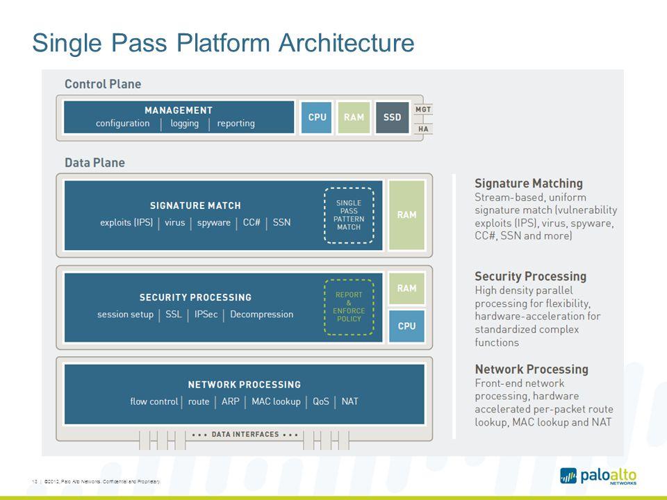 Single Pass Platform Architecture 13 | ©2012, Palo Alto Networks. Confidential and Proprietary.