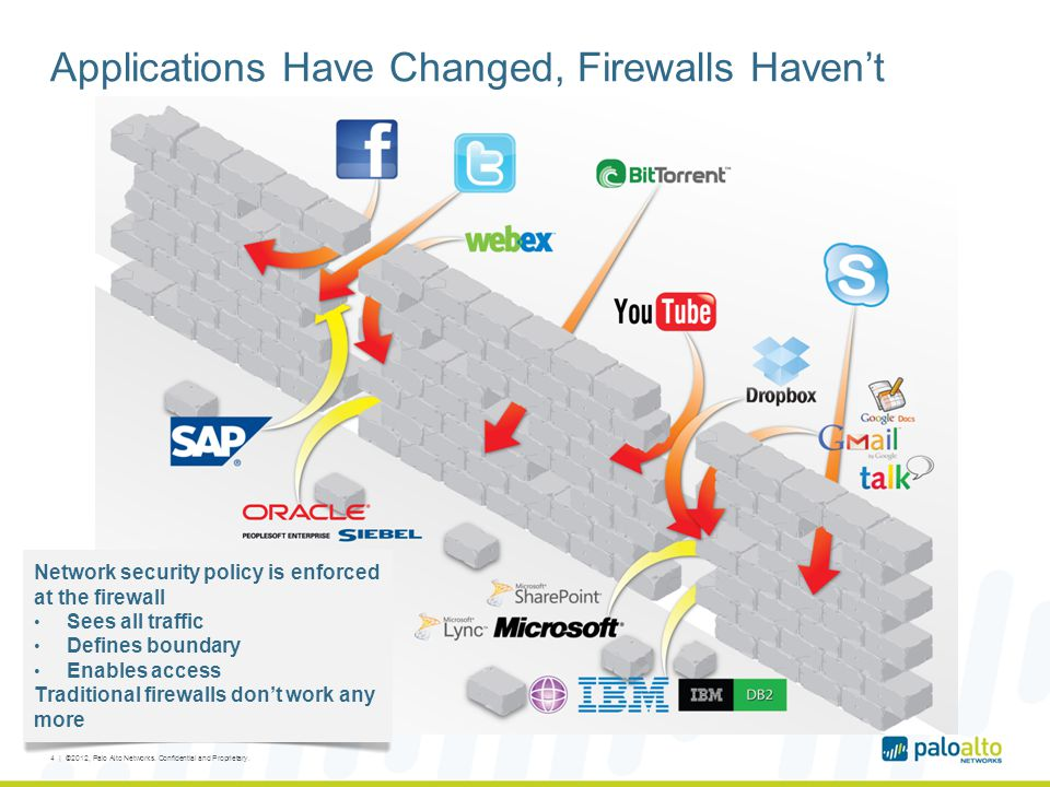 Applications Have Changed, Firewalls Haven't 4 | ©2012, Palo Alto Networks. Confidential and Proprietary. Network security policy is enforced at the f