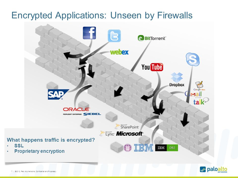 Encrypted Applications: Unseen by Firewalls What happens traffic is encrypted? SSL Proprietary encryption 7 | ©2012, Palo Alto Networks. Confidential