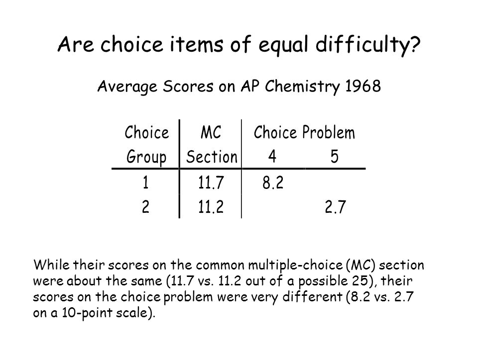 Are choice items of equal difficulty? Average Scores on AP Chemistry 1968 While their scores on the common multiple-choice (MC) section were about the