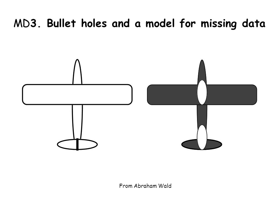 MD3. Bullet holes and a model for missing data From Abraham Wald
