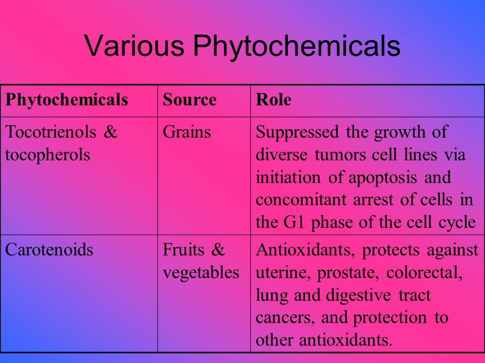 Various Phytochemicals PhytochemicalsSourceRole Tocotrienols & tocopherols GrainsSuppressed the growth of diverse tumors cell lines via initiation of apoptosis and concomitant arrest of cells in the G1 phase of the cell cycle CarotenoidsFruits & vegetables Antioxidants, protects against uterine, prostate, colorectal, lung and digestive tract cancers, and protection to other antioxidants.