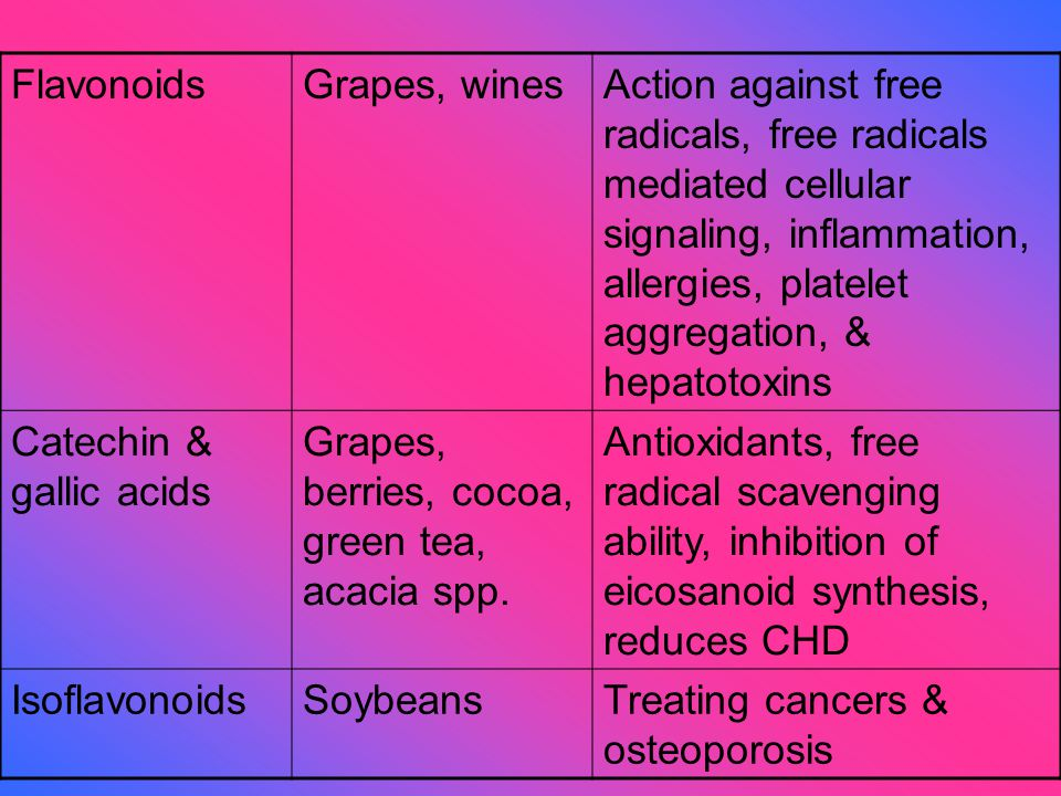 FlavonoidsGrapes, winesAction against free radicals, free radicals mediated cellular signaling, inflammation, allergies, platelet aggregation, & hepatotoxins Catechin & gallic acids Grapes, berries, cocoa, green tea, acacia spp.