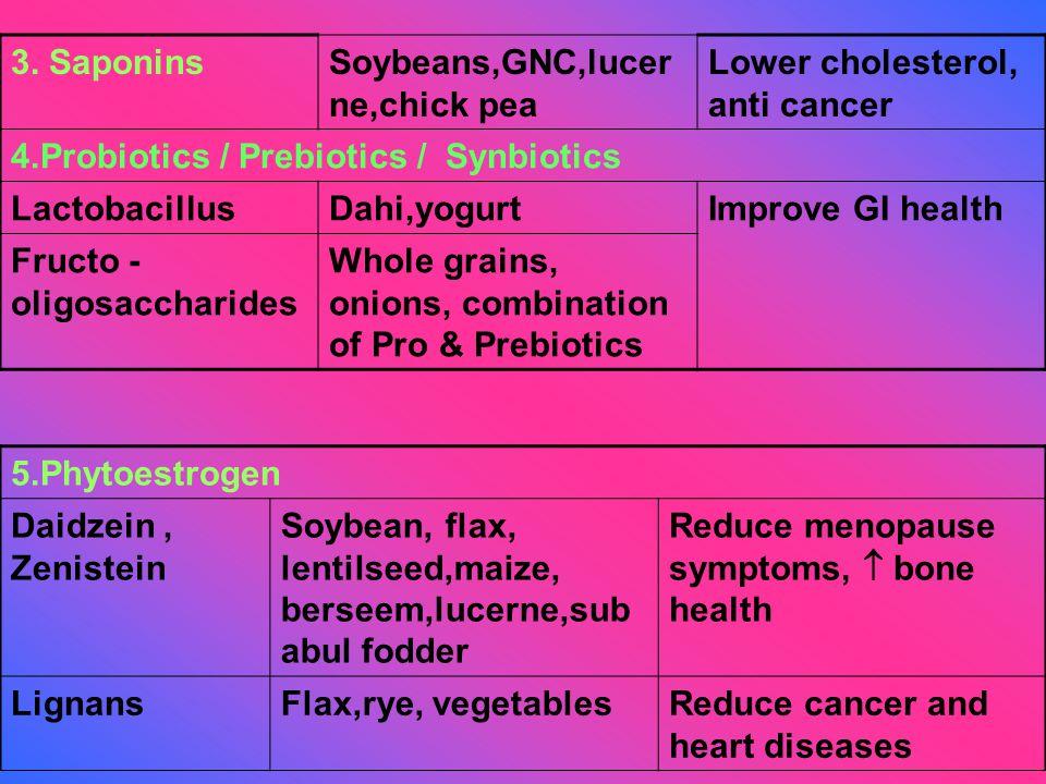 3. SaponinsSoybeans,GNC,lucer ne,chick pea Lower cholesterol, anti cancer 4.Probiotics / Prebiotics / Synbiotics LactobacillusDahi,yogurtImprove GI he