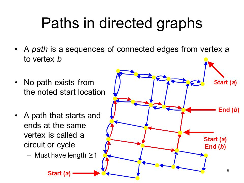 9 Paths in directed graphs A path is a sequences of connected edges from vertex a to vertex b No path exists from the noted start location A path that