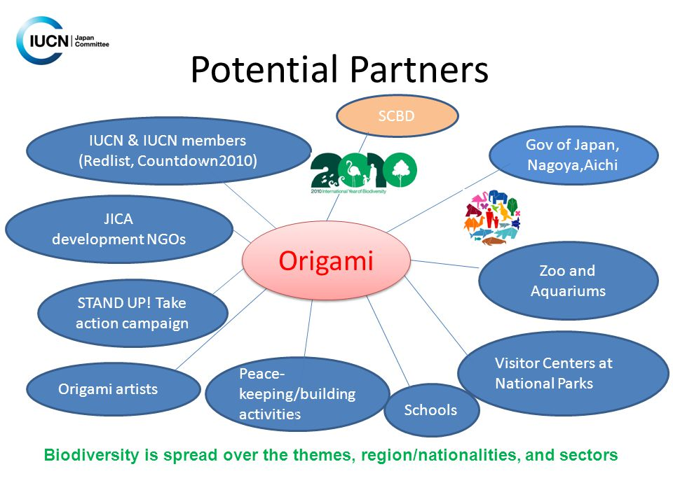 Potential Partners IUCN & IUCN members (Redlist, Countdown2010) Zoo and Aquariums Schools JICA development NGOs STAND UP.