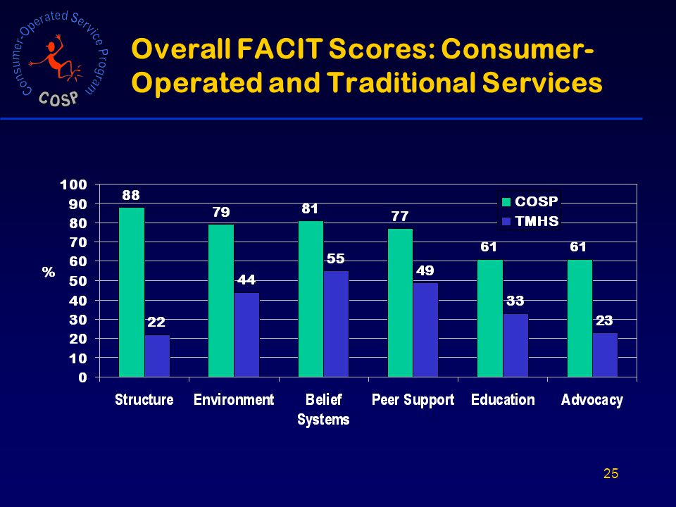 25 Overall FACIT Scores: Consumer- Operated and Traditional Services