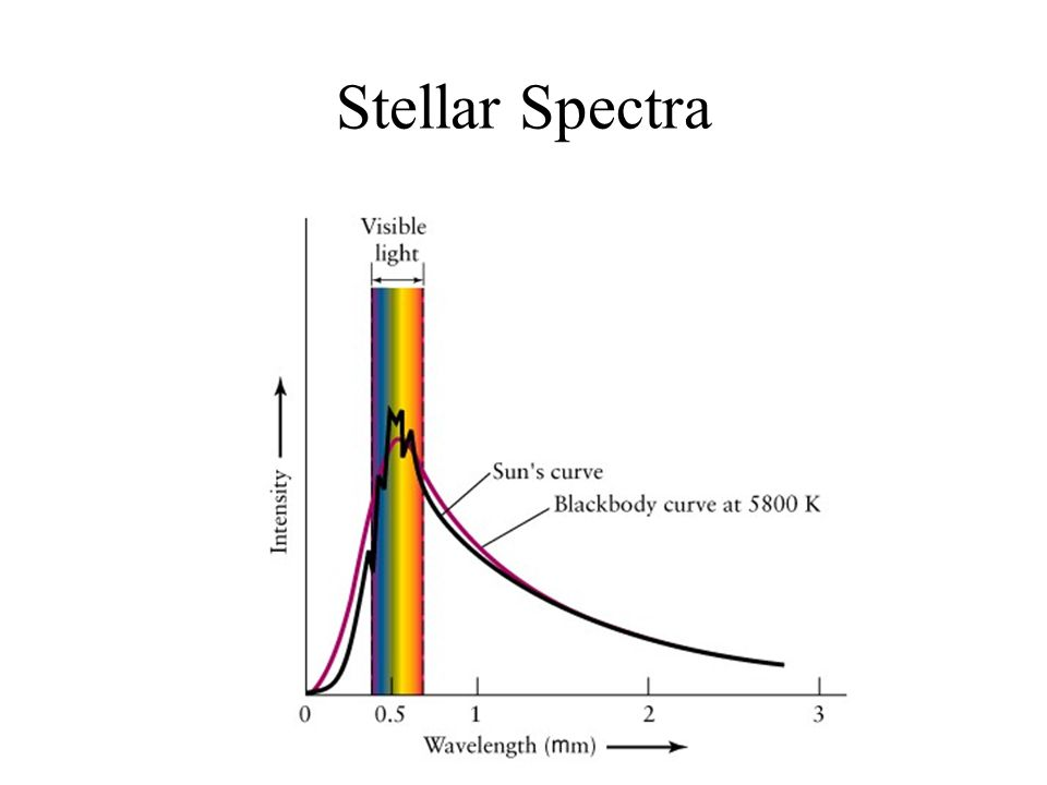 Stellar Colors To the extent that stellar spectra look like Planck spectra (spectra of solid objects), accurately measured colors can give quantitative stellar temperatures.
