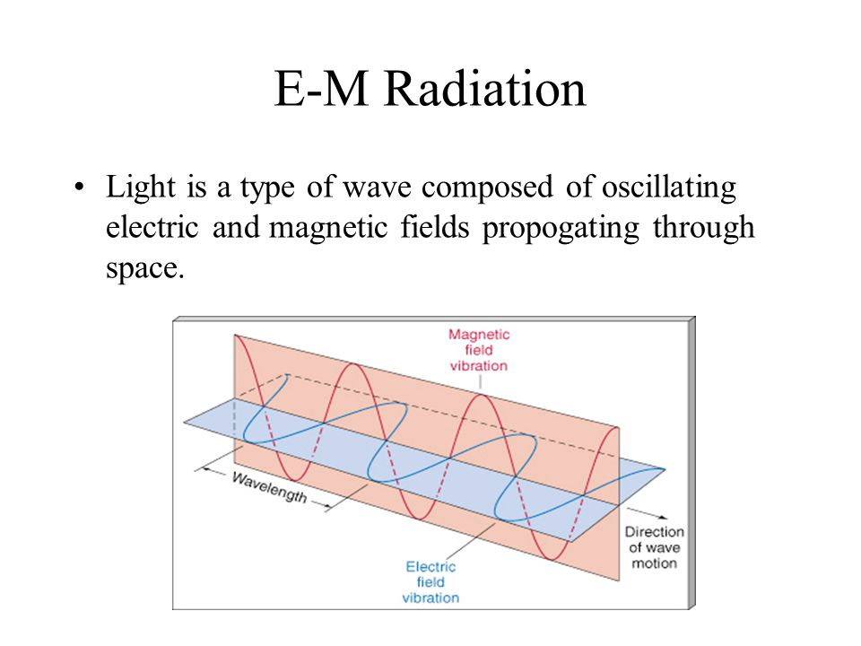 E-M Radiation Light is a type of wave composed of oscillating electric and magnetic fields propogating through space.