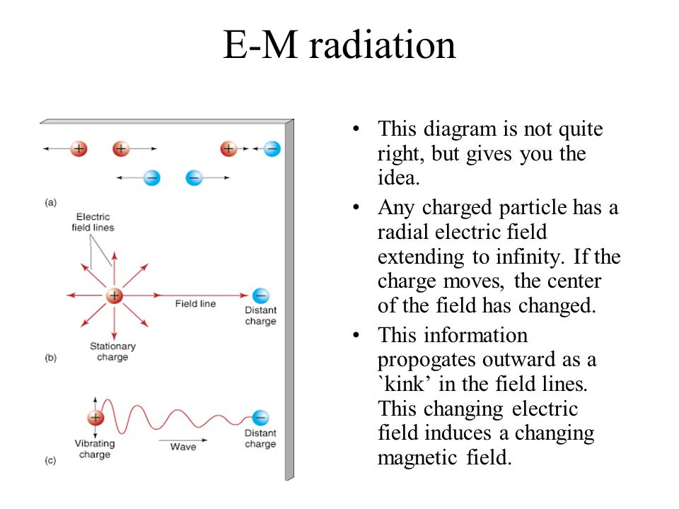 E-M radiation This diagram is not quite right, but gives you the idea.