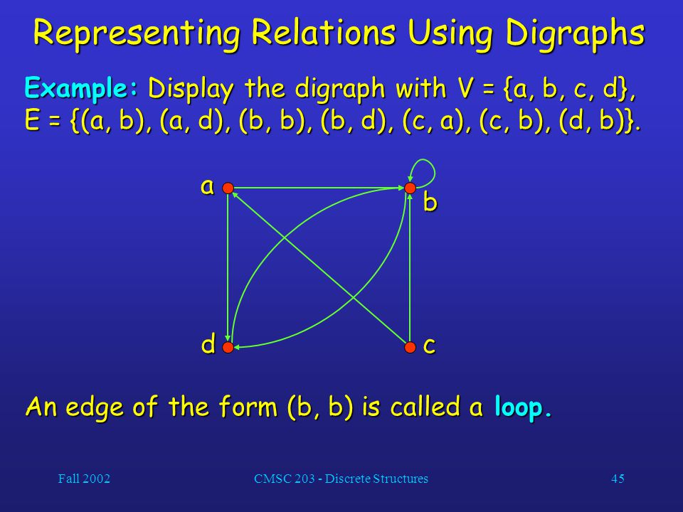 Fall 2002CMSC 203 - Discrete Structures45 Representing Relations Using Digraphs Example: Display the digraph with V = {a, b, c, d}, E = {(a, b), (a, d