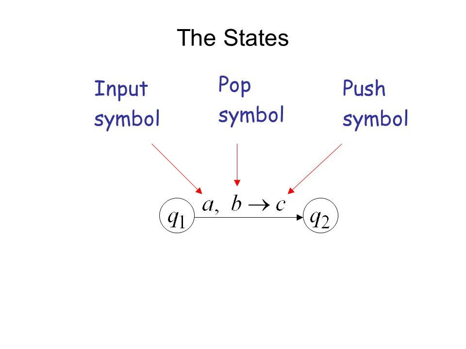 The States Input symbol Pop symbol Push symbol