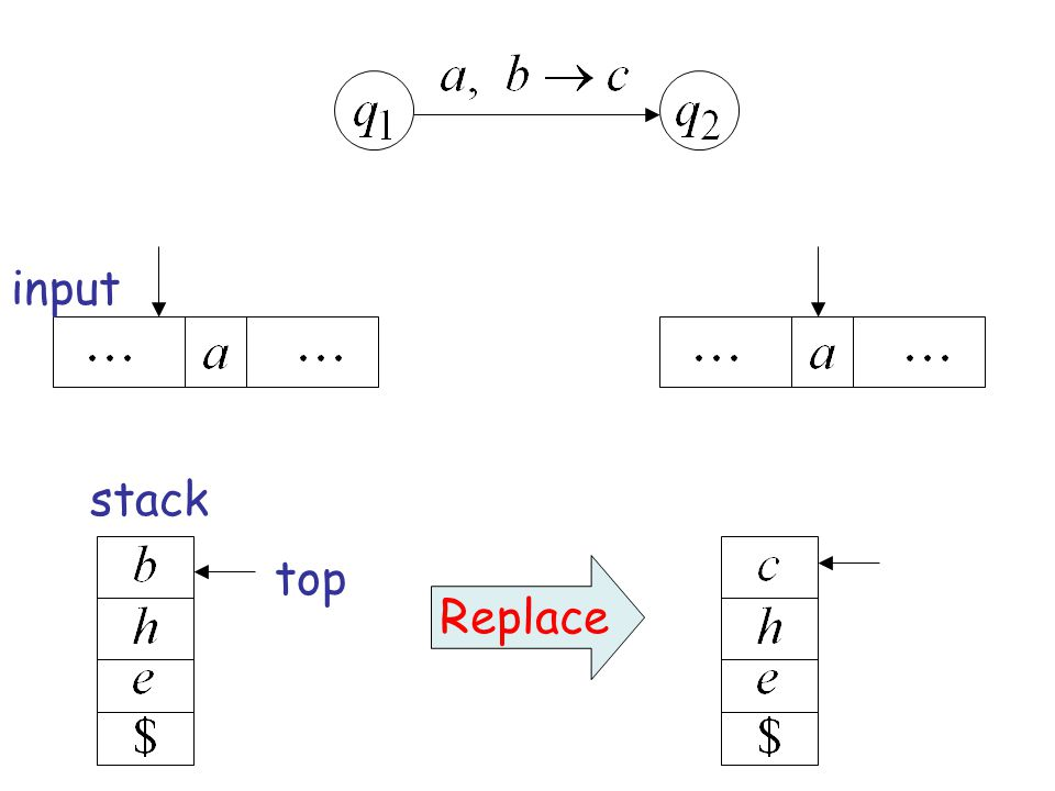 top input stack Replace