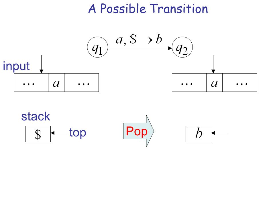 Pop top input stack A Possible Transition