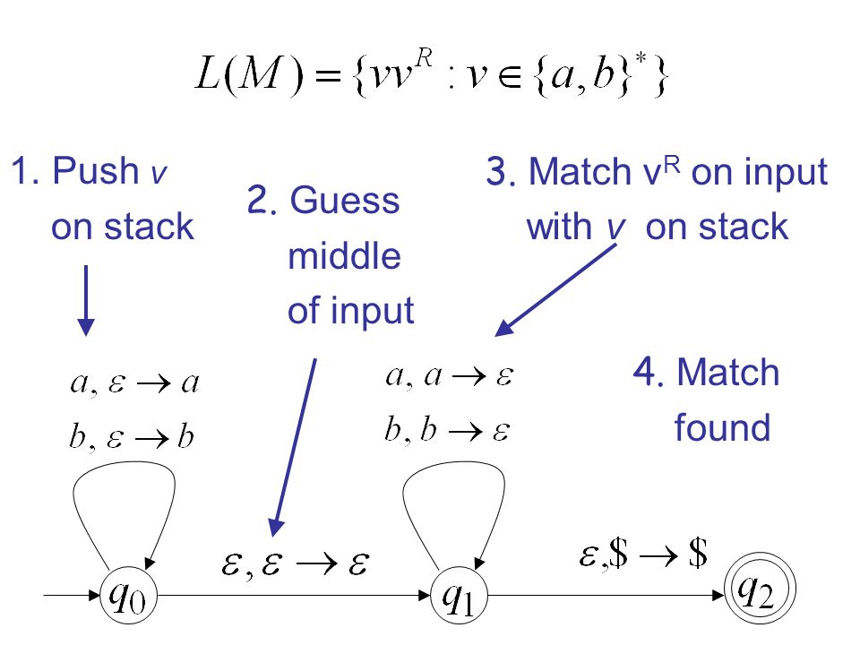 1.Push v on stack 2. Guess middle of input 3. Match v R on input with v on stack 4. Match found