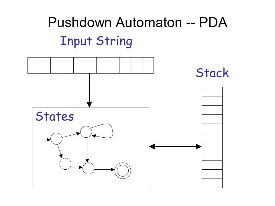Pushdown Automaton -- PDA Input String Stack States