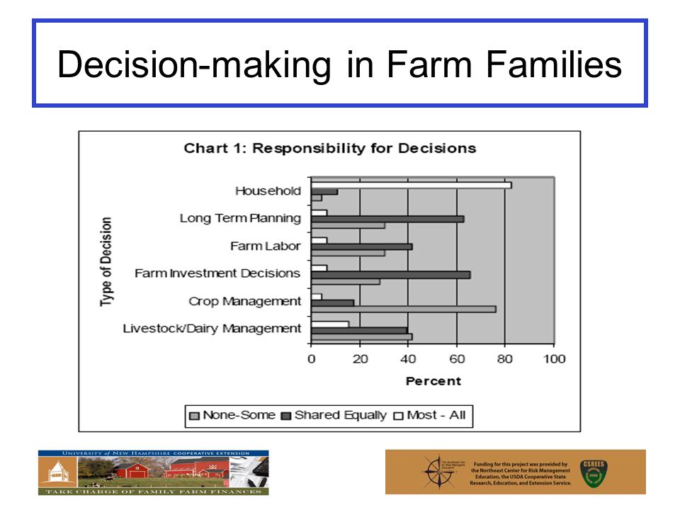 Decision-making in Farm Families