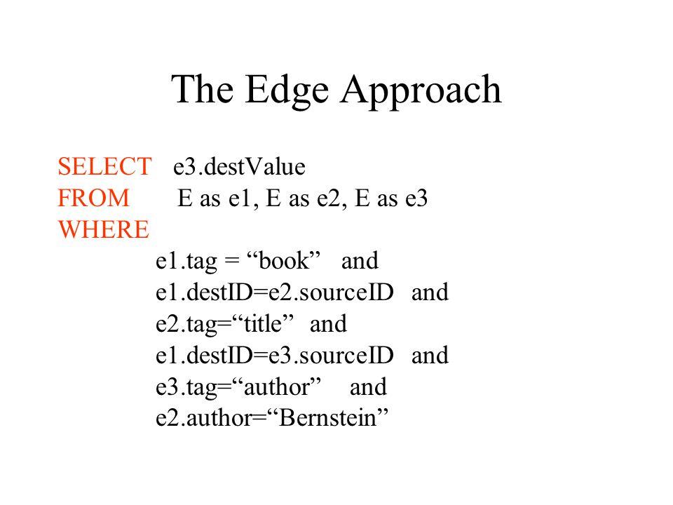 The Edge Approach SELECT e3.destValue FROM E as e1, E as e2, E as e3 WHERE e1.tag = book and e1.destID=e2.sourceID and e2.tag= title and e1.destID=e3.sourceID and e3.tag= author and e2.author= Bernstein