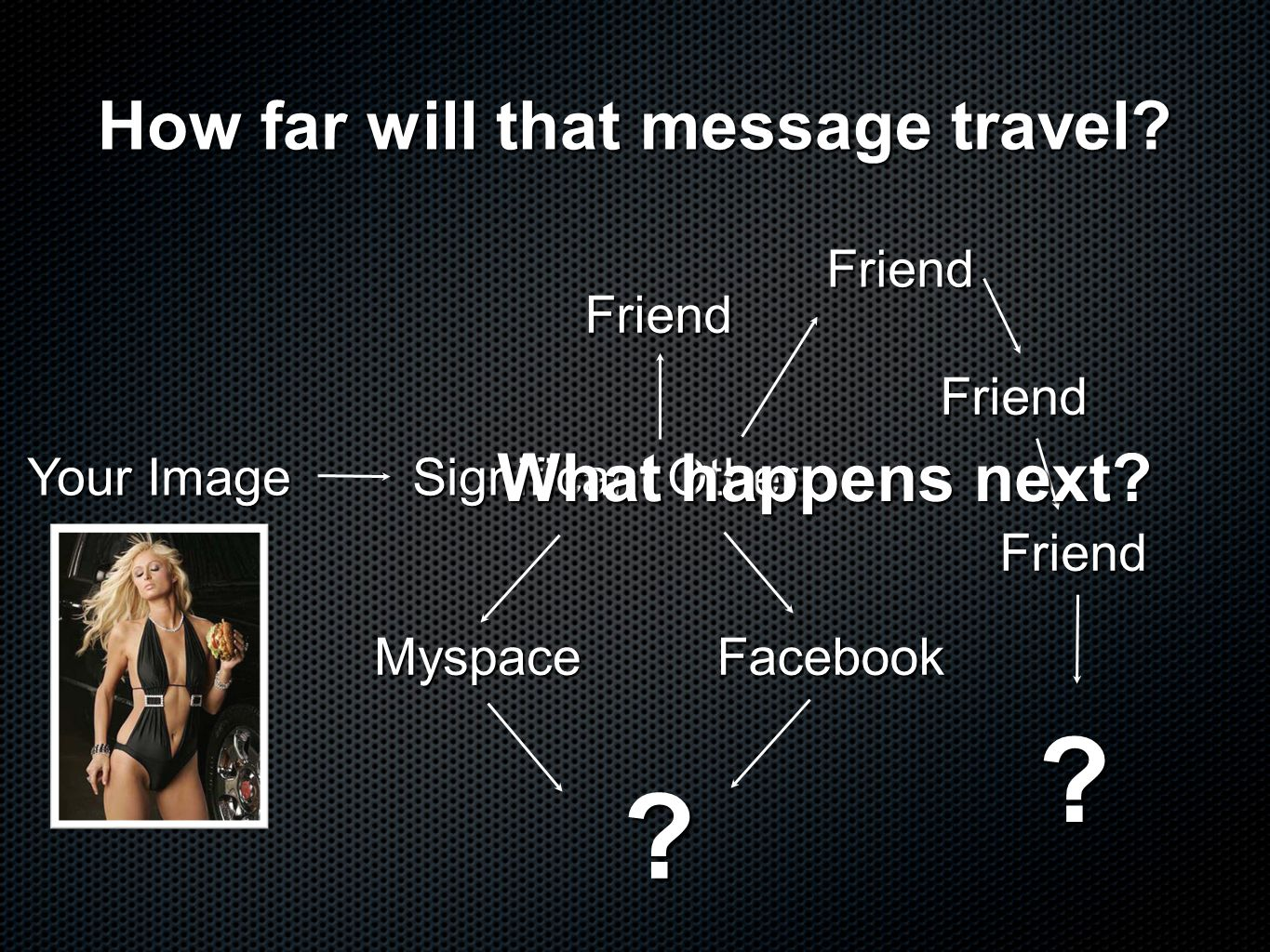 How far will that message travel? Your Image Significant Other Friend FacebookMyspace Friend Friend Friend ? ? What happens next?