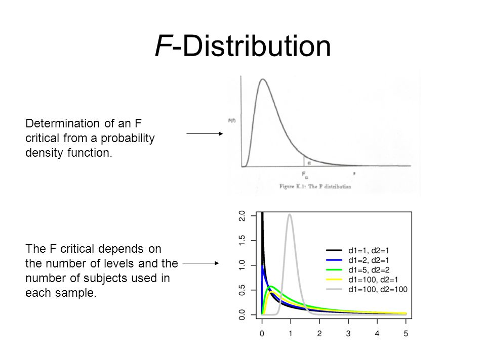F-Distribution Determination of an F critical from a probability density function.