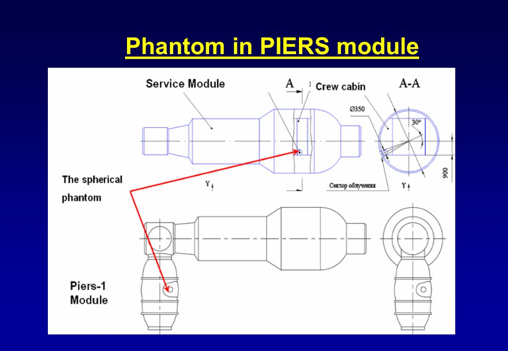 Phantom in PIERS module