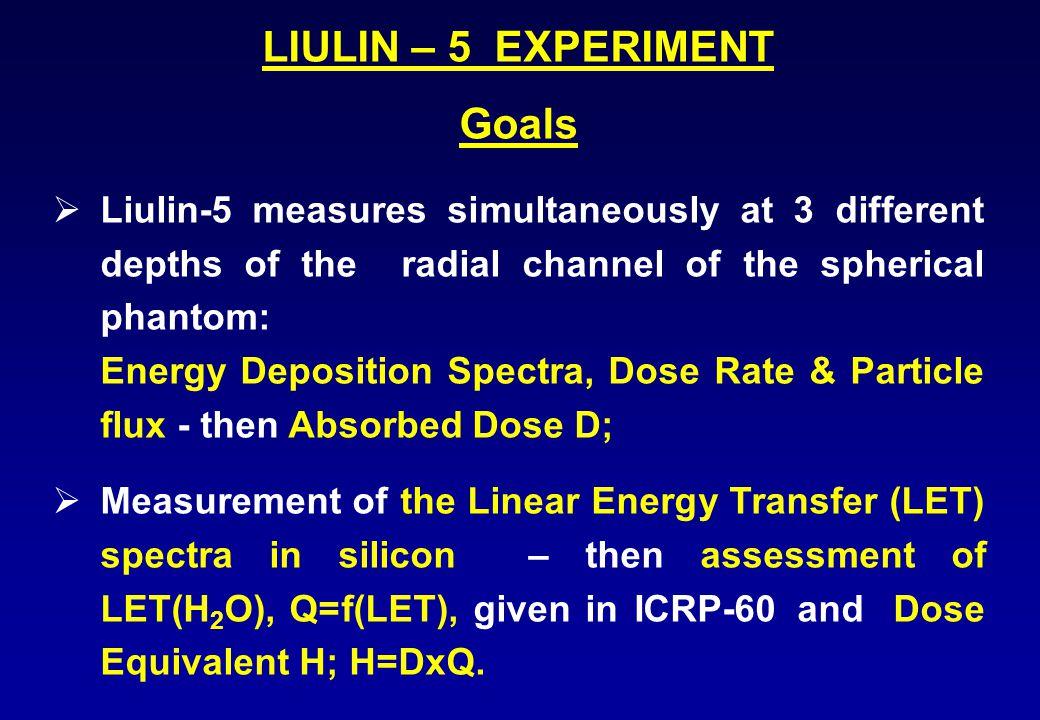 Phantom Detector Module Electronic Block Liulin-5 in the spherical phantom External view of Liulin-5 Two units: a detector module and an electronic block.