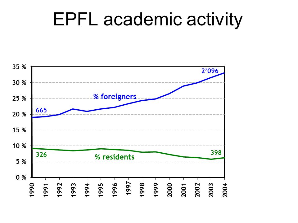 EPFL academic activity 0 % 5 % 10 % 15 % 20 % 25 % 30 % 35 % 1990 1991 1992199319941995 1996 1997 19981999200020012002 2003 2004 % residents % foreigners 398 2'096 326 665
