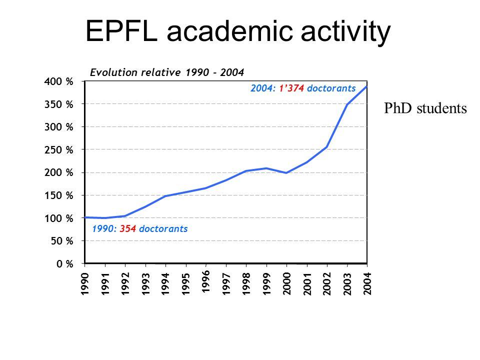EPFL academic activity 0 % 50 % 100 % 150 % 200 % 250 % 300 % 350 % 400 % 1990199119921993 19941995 1996 199719981999 2000 200120022003 2004 1990: 354