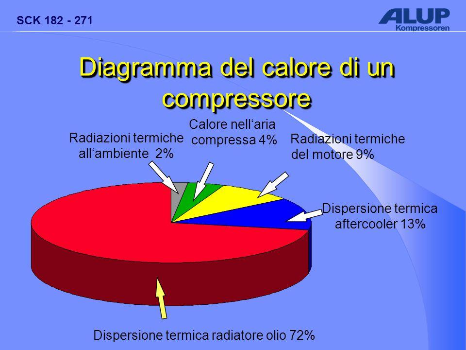SCK 182 - 271 Diagramma del calore di un compressore Dispersione termica radiatore olio 72% Radiazioni termiche all'ambiente 2% Calore nell'aria compr